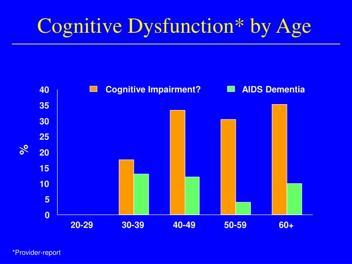 Cognitive Dysfunction* by Age
