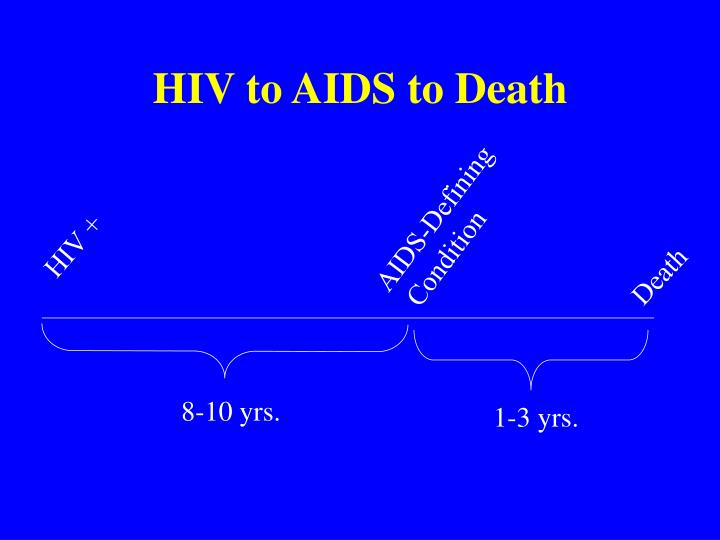 HIV to AIDS to Death