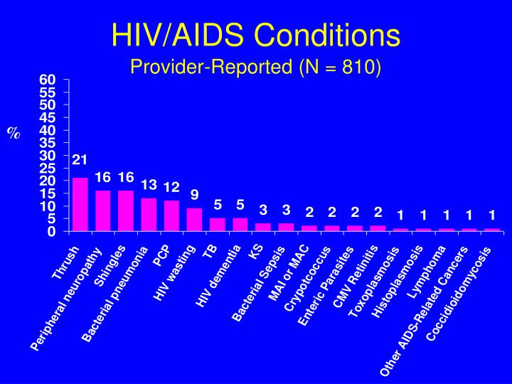 HIV/AIDS Conditions