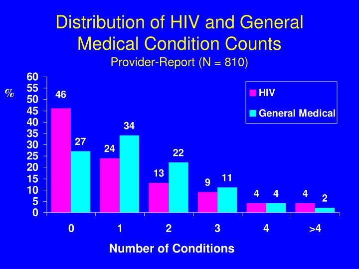 Distribution of HIV and General Medical Condition Counts