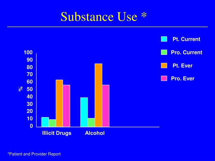 Substance Use *