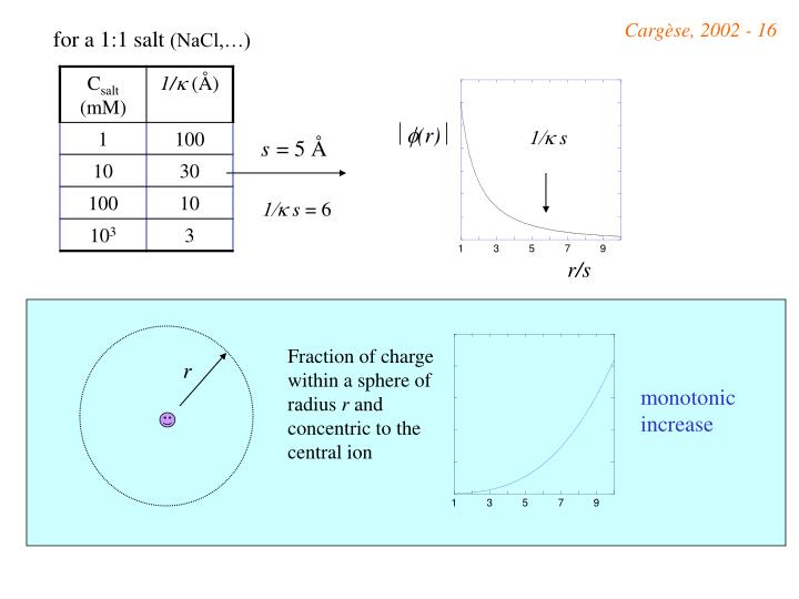 Fraction of charge within a sphere of radius