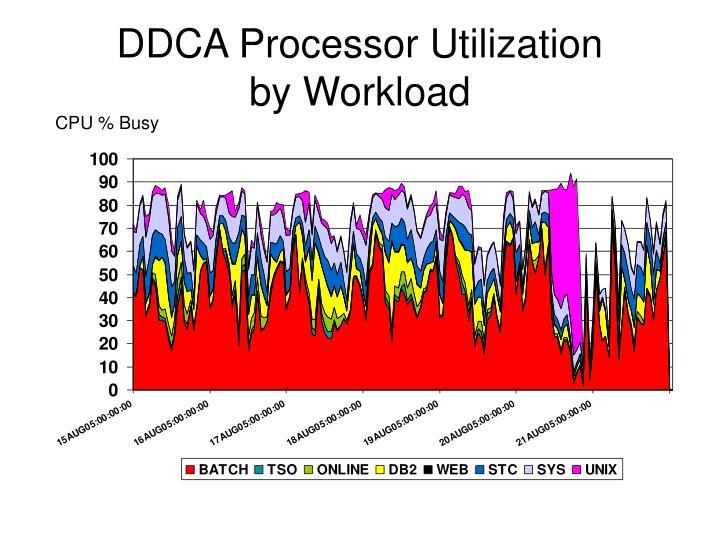 DDCA Processor Utilization