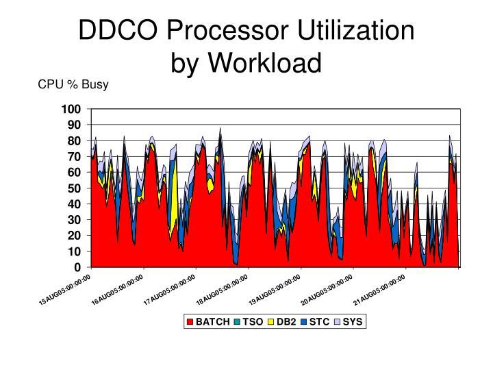 DDCO Processor Utilization