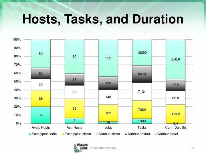 Hosts, Tasks, and Duration