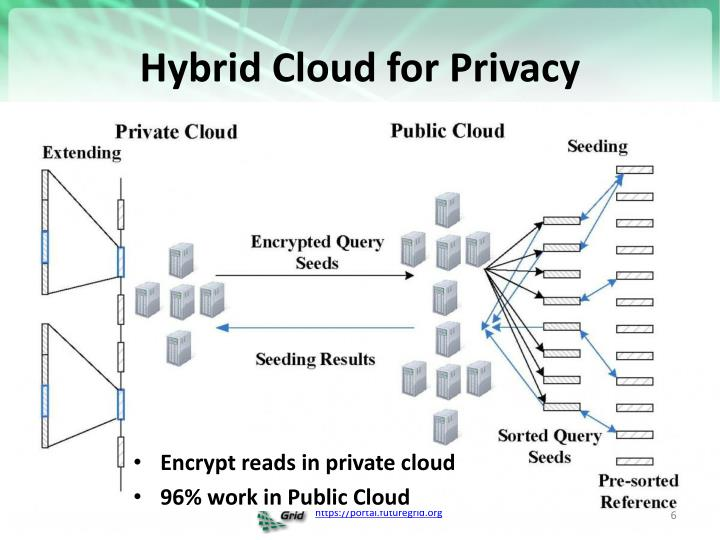 Hybrid Cloud for Privacy