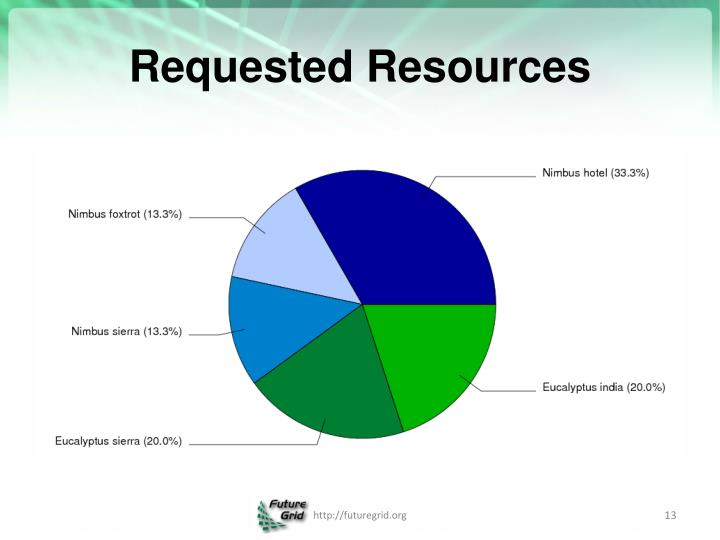 Requested Resources