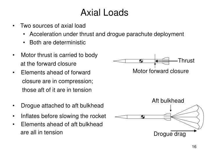 Axial Loads