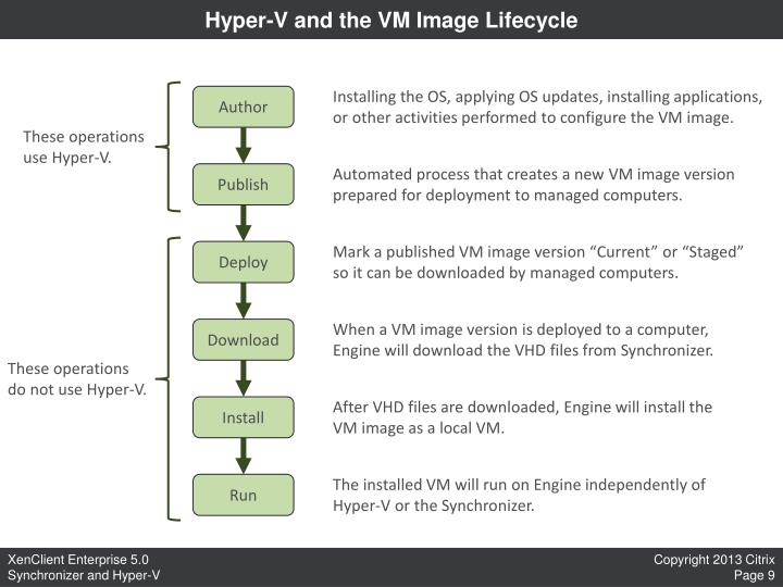 Hyper-V and the VM Image Lifecycle