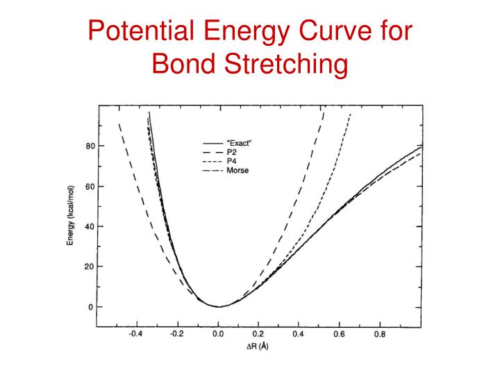 Potential Energy Curve for