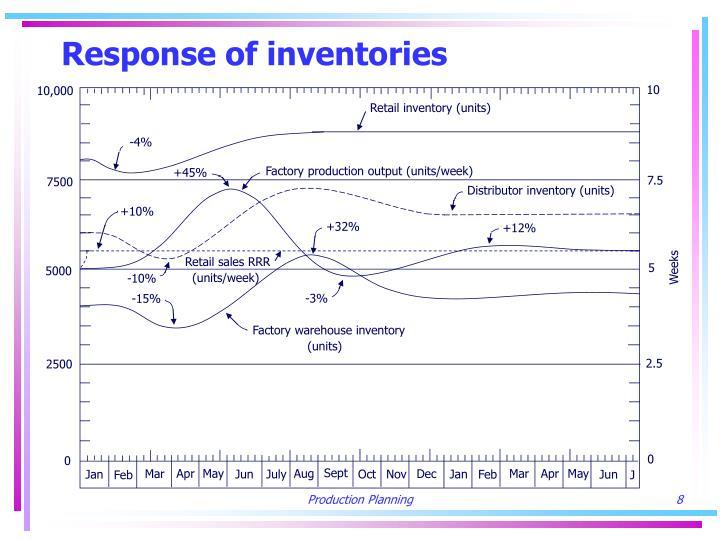Response of inventories