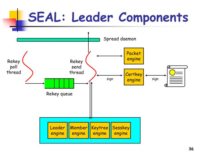 SEAL: Leader Components