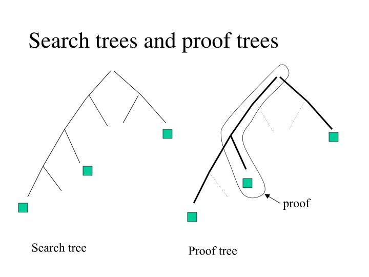 Search trees and proof trees
