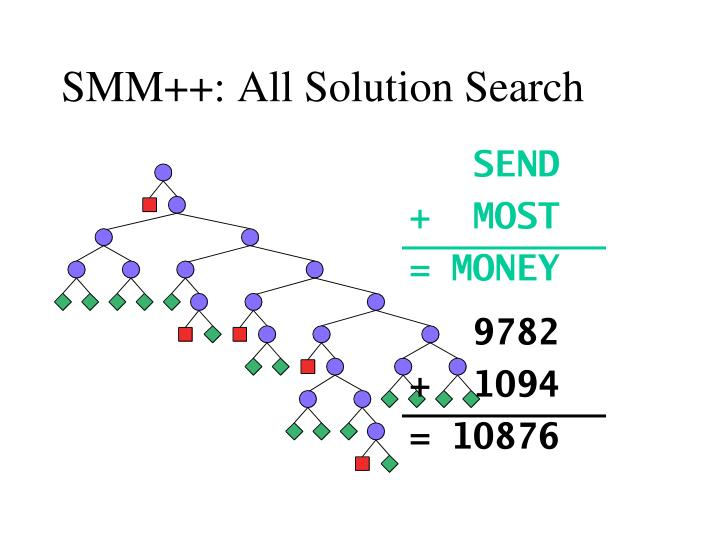 SMM++: All Solution Search