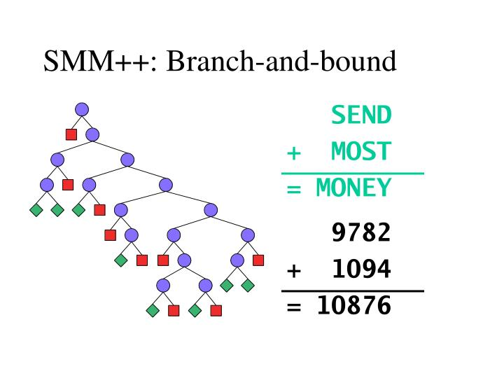 SMM++: Branch-and-bound