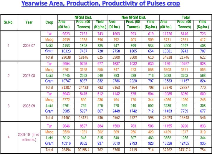 Yearwise Area, Production, Productivity of Pulses crop
