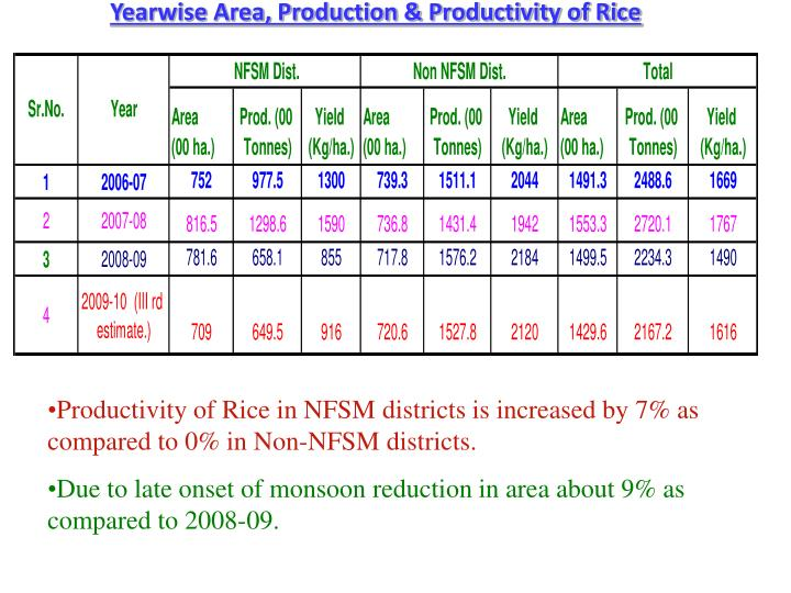 Yearwise Area, Production & Productivity of Rice