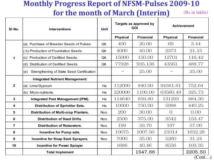 Monthly Progress Report of NFSM-Pulses 2009-10