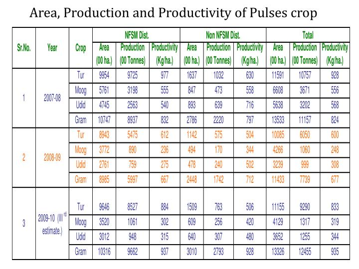 Area, Production and Productivity of Pulses crop