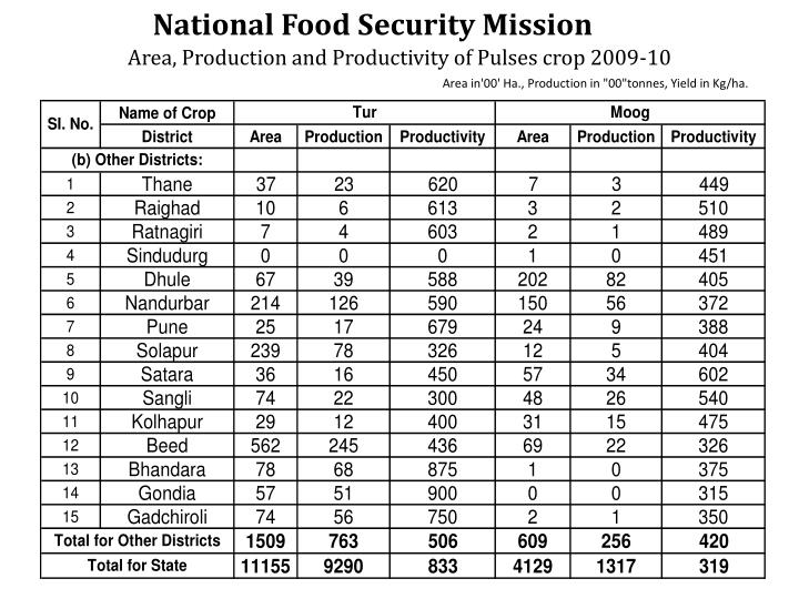 National Food Security Mission