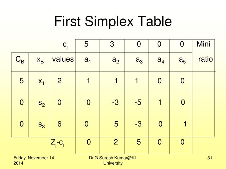 First Simplex Table