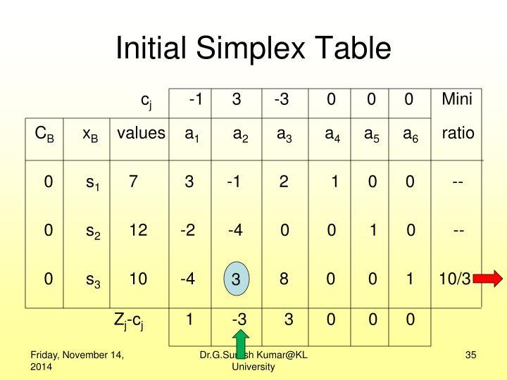 Initial Simplex Table