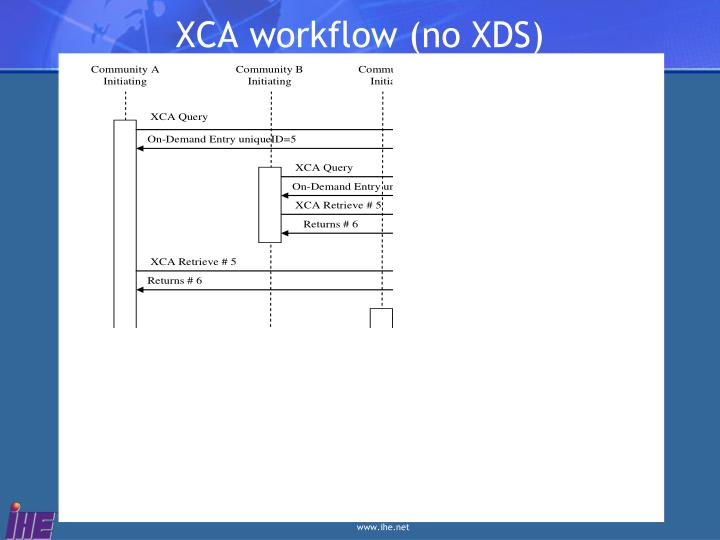 XCA workflow (no XDS)