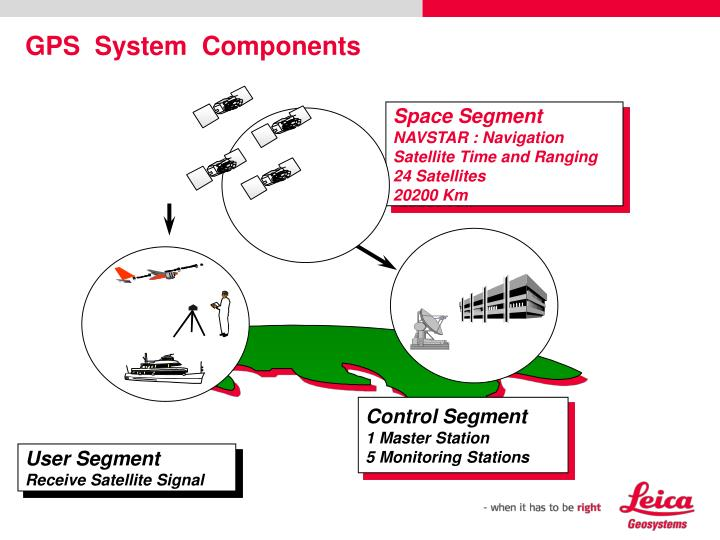 GPS  System  Components