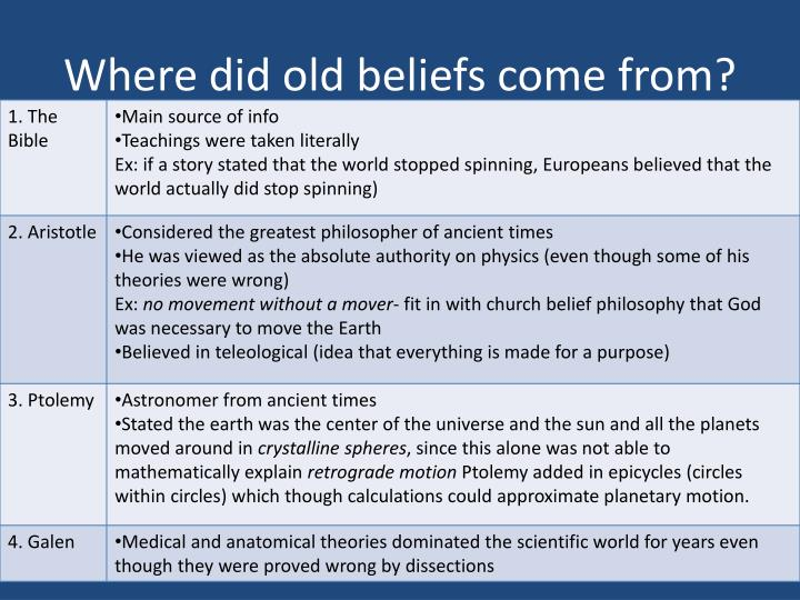 Where did old beliefs come from?