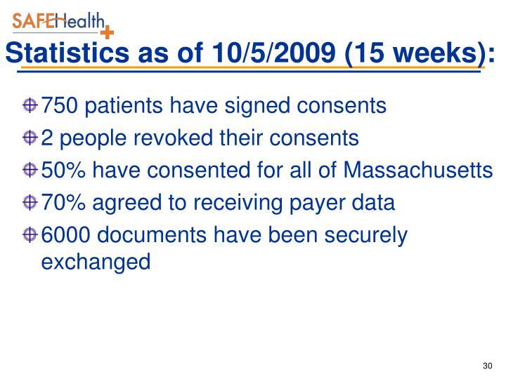Statistics as of 10/5/2009 (15 weeks):