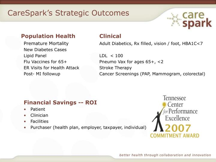 CareSpark's Strategic Outcomes