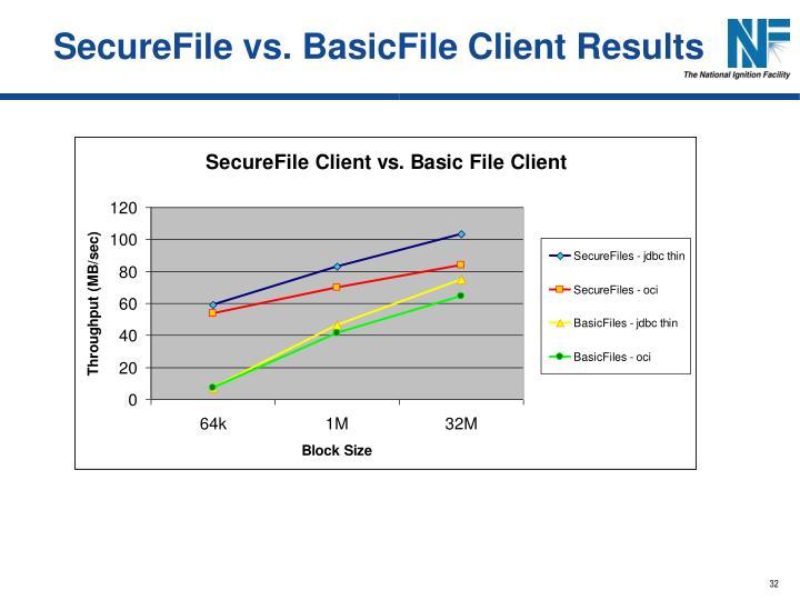 SecureFile vs. BasicFile Client Results