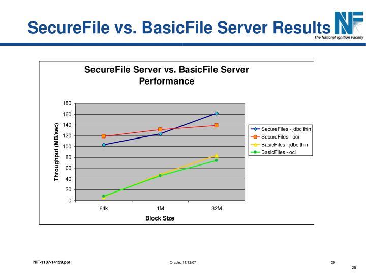 SecureFile vs. BasicFile Server Results
