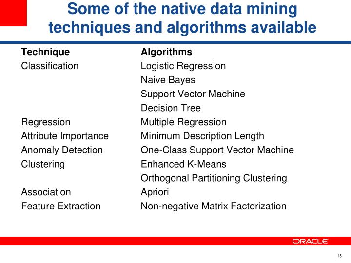 Some of the native data mining techniques and algorithms available