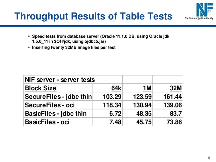 Throughput Results of Table Tests