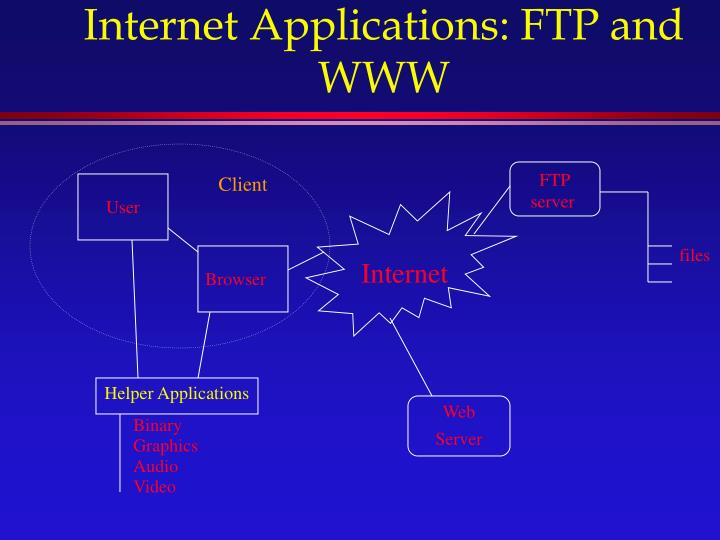 Internet Applications: FTP and WWW