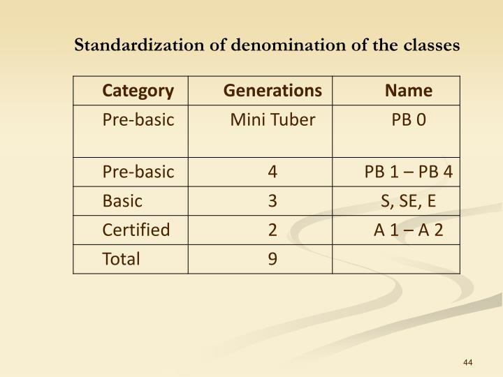 Standardization of denomination of the classes