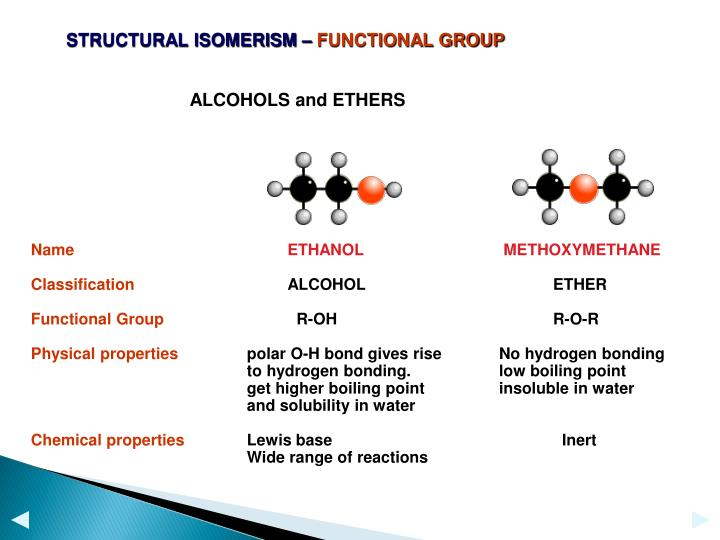 STRUCTURAL ISOMERISM –
