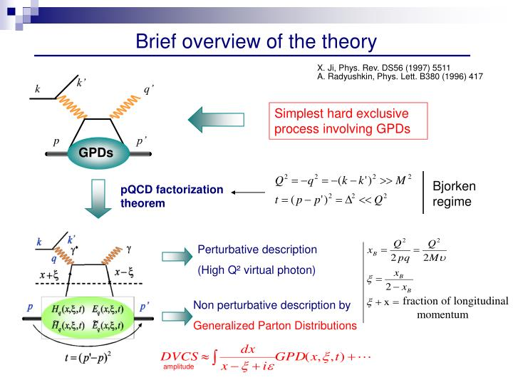 Brief overview of the theory