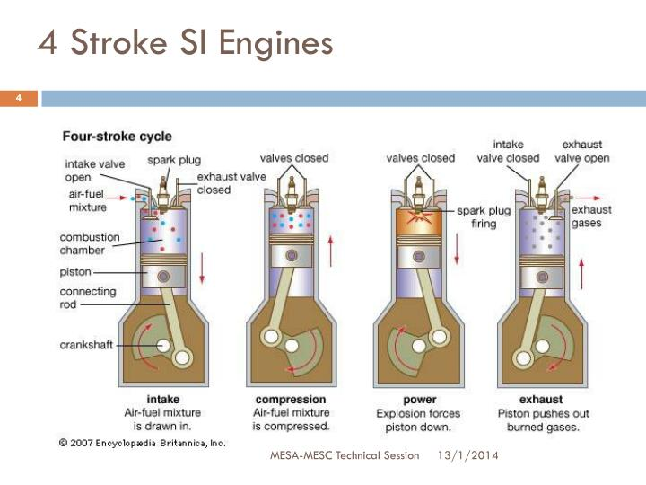 4 Stroke SI Engines