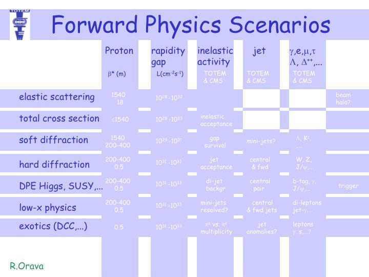 Forward Physics Scenarios