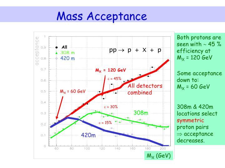 Mass Acceptance