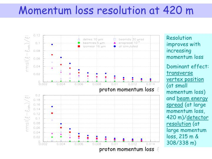 Momentum loss resolution at 420 m
