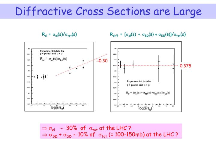 Diffractive Cross Sections are Large