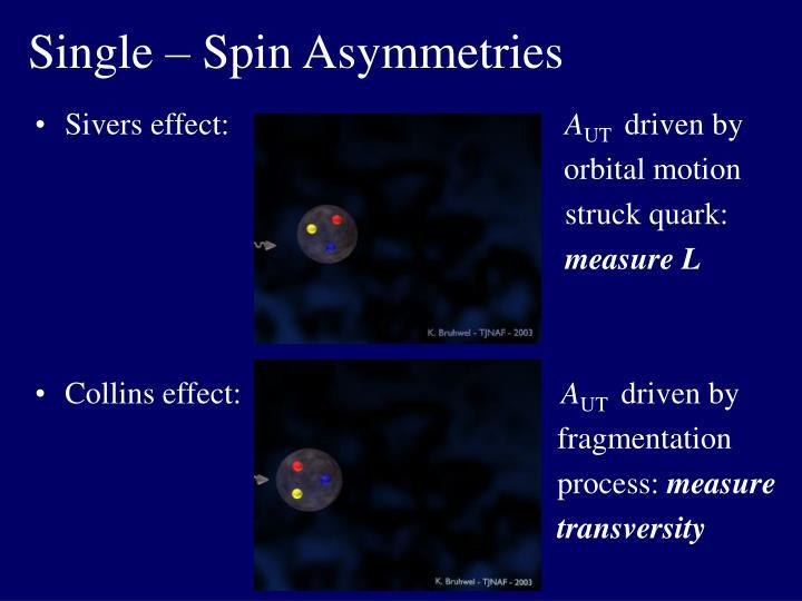 Single – Spin Asymmetries