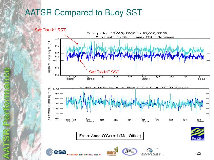 AATSR Compared to Buoy SST