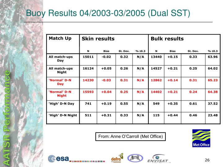 Buoy Results 04/2003-03/2005 (Dual SST)