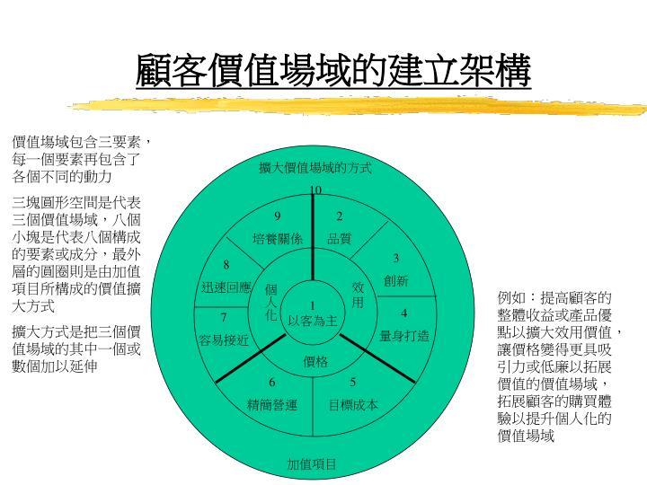 價值塲域包含三要素,每一個要素再包含了各個不同的動力