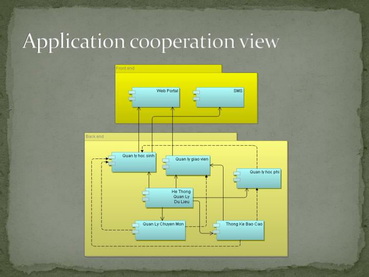 Application cooperation view