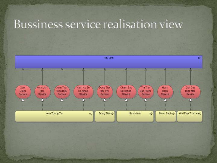 Bussiness service realisation view